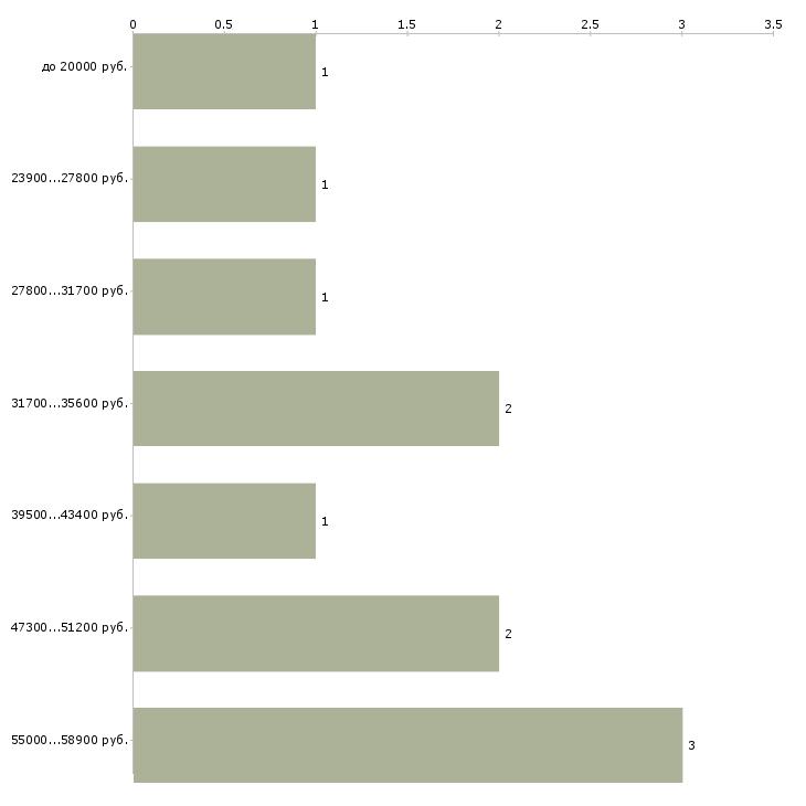 Найти работу агент по бронированию авиабилетов  - График распределения вакансий «агент по бронированию авиабилетов» по зарплате