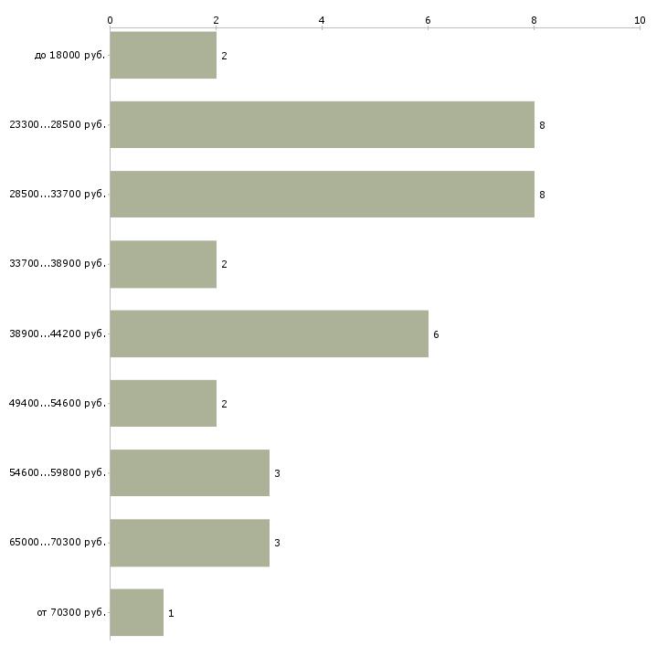 Найти работу агент по бронированию  - График распределения вакансий «агент по бронированию» по зарплате
