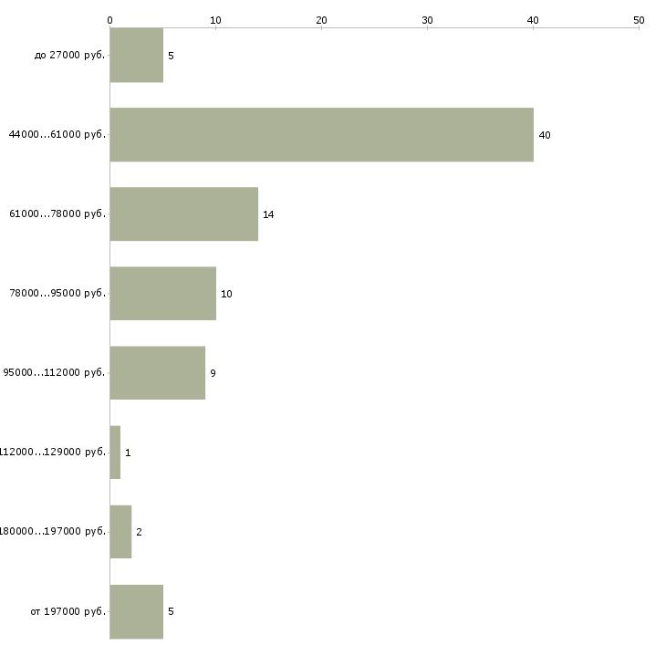 Найти работу административный директор  - График распределения вакансий «административный директор» по зарплате