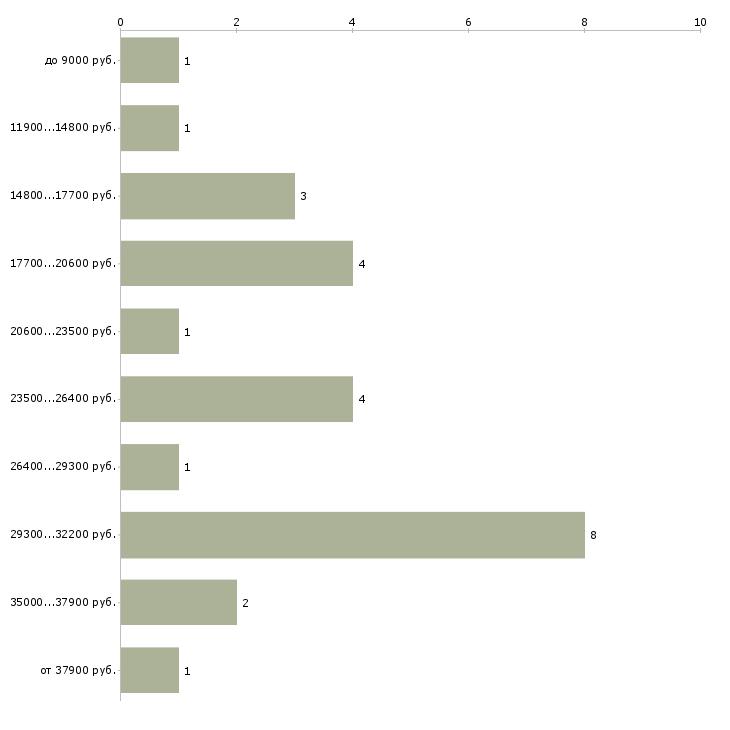 Найти работу администратор в студию загара  - График распределения вакансий «администратор в студию загара» по зарплате