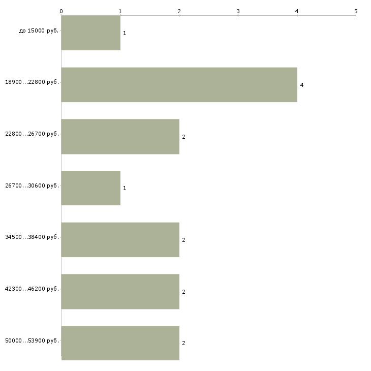 Найти работу администратор групп вконтакте  - График распределения вакансий «администратор групп вконтакте» по зарплате