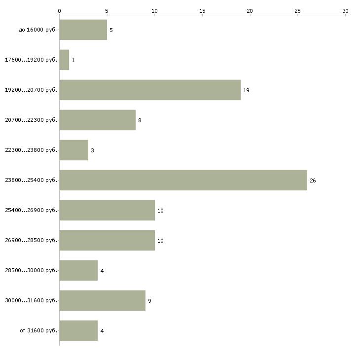 Найти работу администратор офиса  - График распределения вакансий «администратор офиса» по зарплате