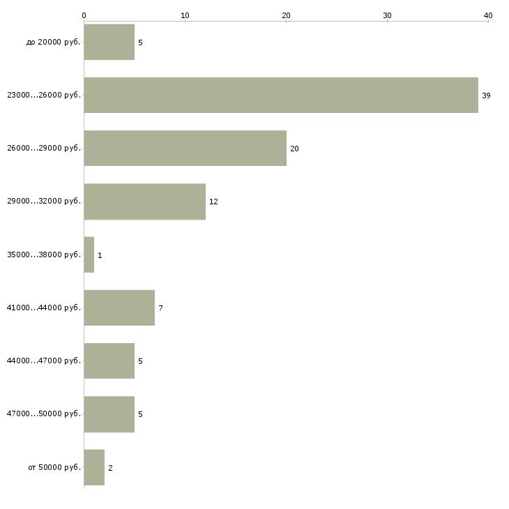 Найти работу администратор охранник  - График распределения вакансий «администратор охранник» по зарплате