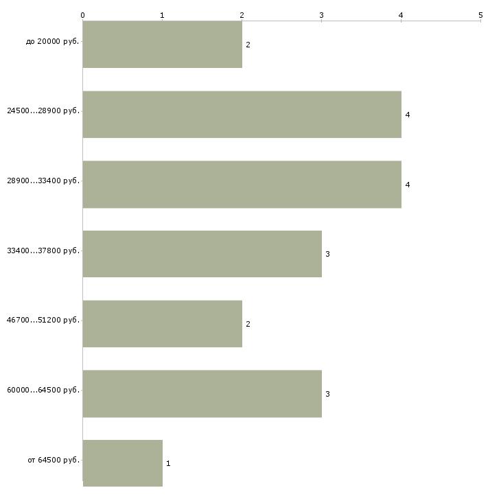 Найти работу администратор психологического центра  - График распределения вакансий «администратор психологического центра» по зарплате