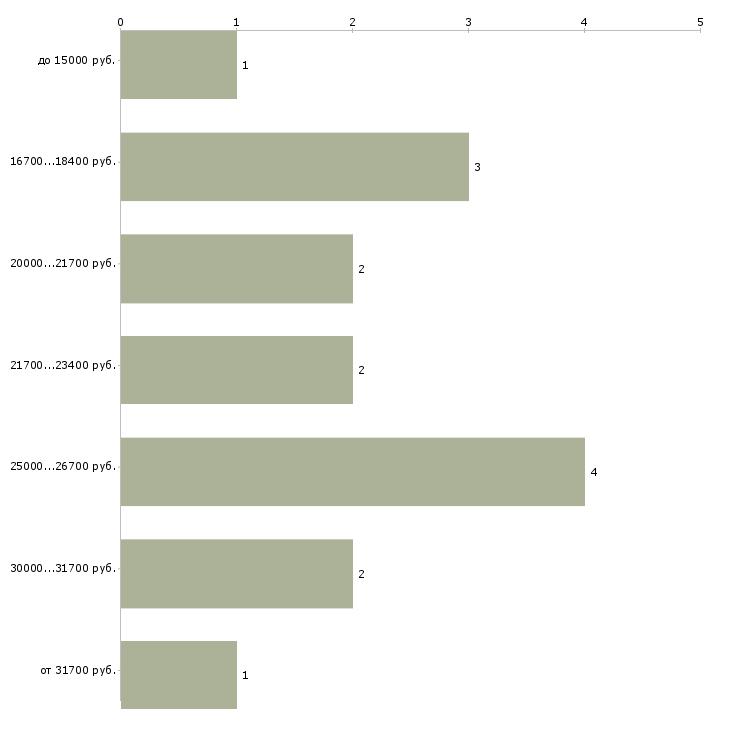 Найти работу администратор салона  - График распределения вакансий «администратор салона» по зарплате