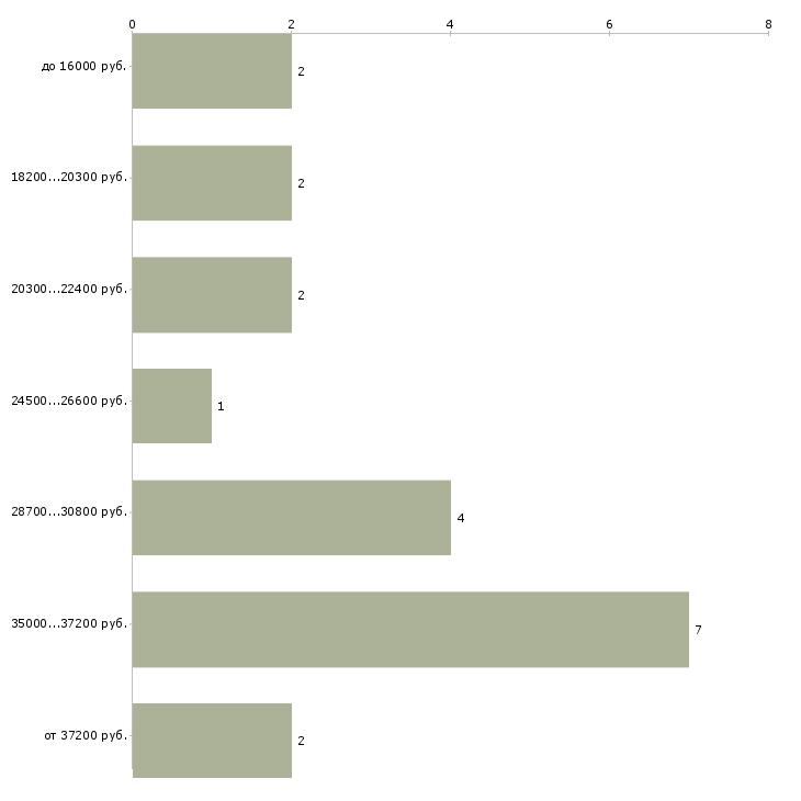 Найти работу администратор школы иностранных языков  - График распределения вакансий «администратор школы иностранных языков» по зарплате