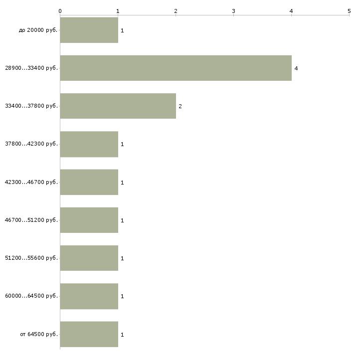 Найти работу арбитр  - График распределения вакансий «арбитр» по зарплате