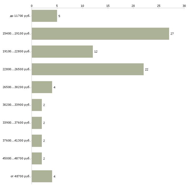 Найти работу архивист  - График распределения вакансий «архивист» по зарплате