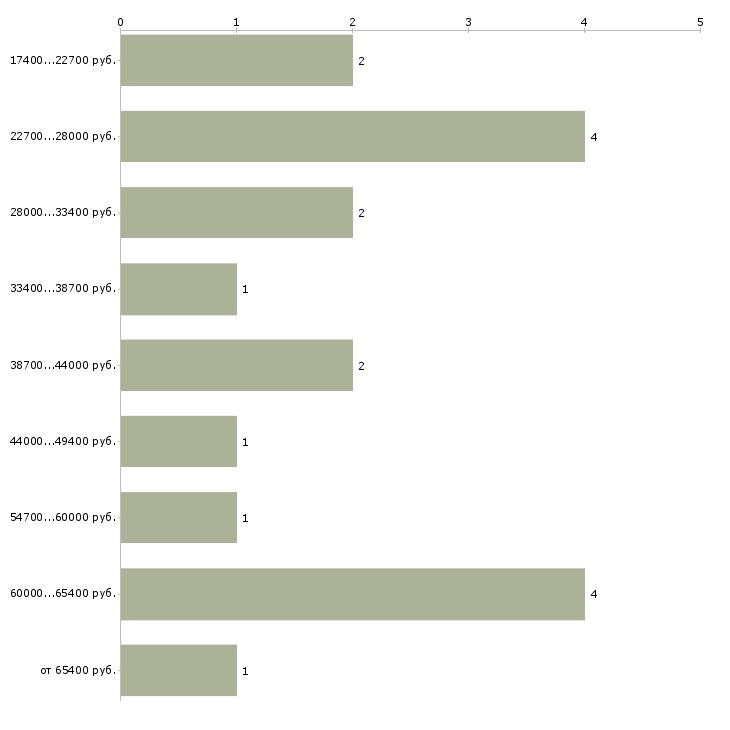 Найти работу ассистент психолога  - График распределения вакансий «ассистент психолога» по зарплате