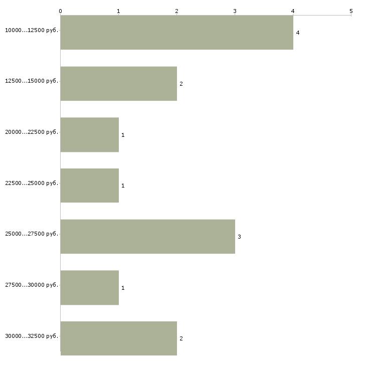 Найти работу библиограф  - График распределения вакансий «библиограф» по зарплате
