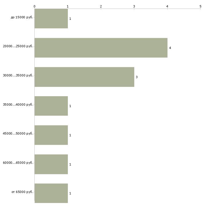 Найти работу ведущий мероприятий  - График распределения вакансий «ведущий мероприятий» по зарплате