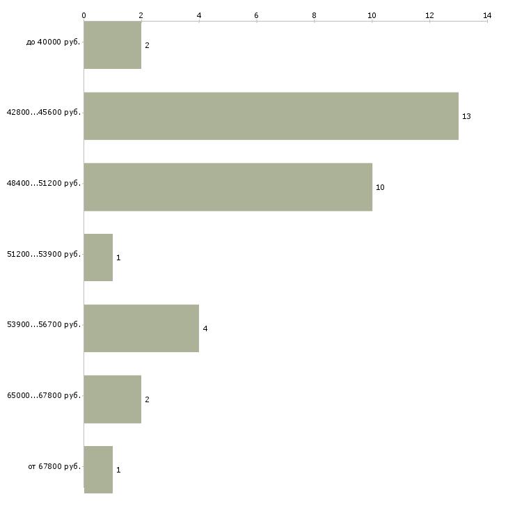 Найти работу водитель самосвал камаз  - График распределения вакансий «водитель самосвал камаз» по зарплате