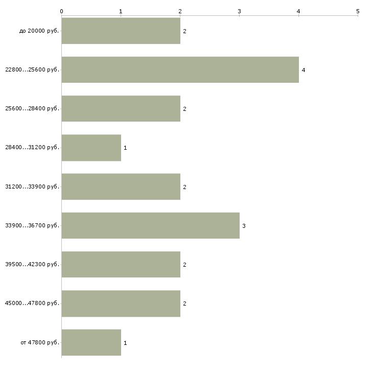 Найти работу водитель экспедитор газель  - График распределения вакансий «водитель экспедитор газель» по зарплате