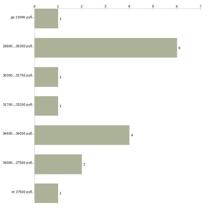 Найти работу водитель электропогрузчика  - График распределения вакансий «водитель электропогрузчика» по зарплате
