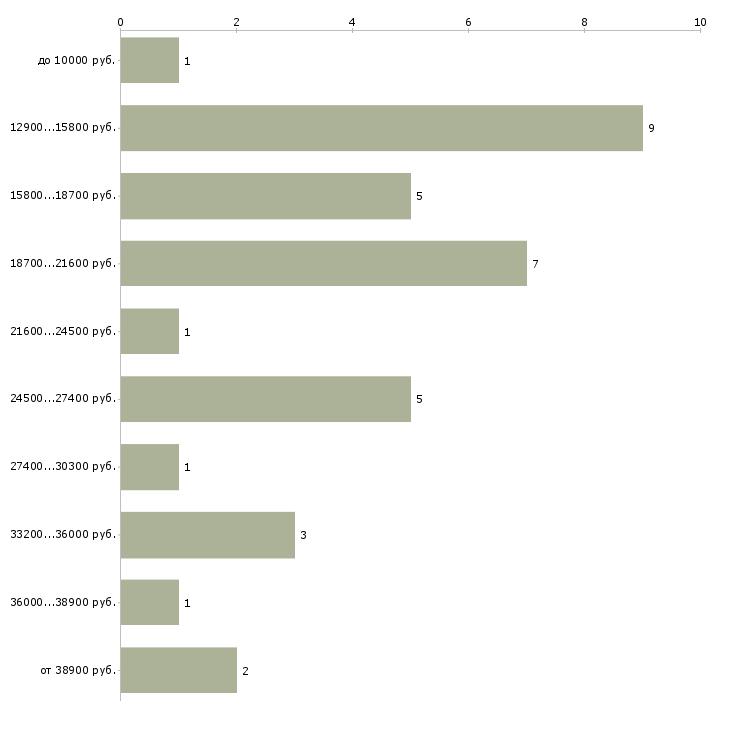 Найти работу воспитатель группы продленного дня  - График распределения вакансий «воспитатель группы продленного дня» по зарплате