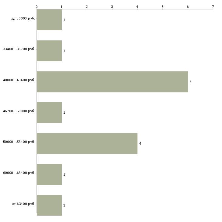 Найти работу врач в страховую компанию  - График распределения вакансий «врач в страховую компанию» по зарплате