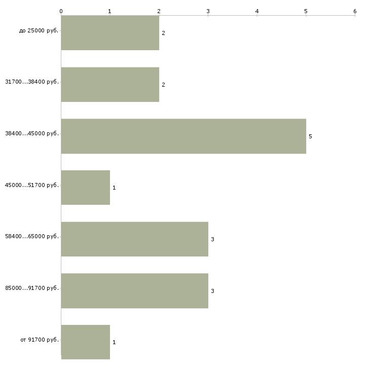 Найти работу врач лфк  - График распределения вакансий «врач лфк» по зарплате