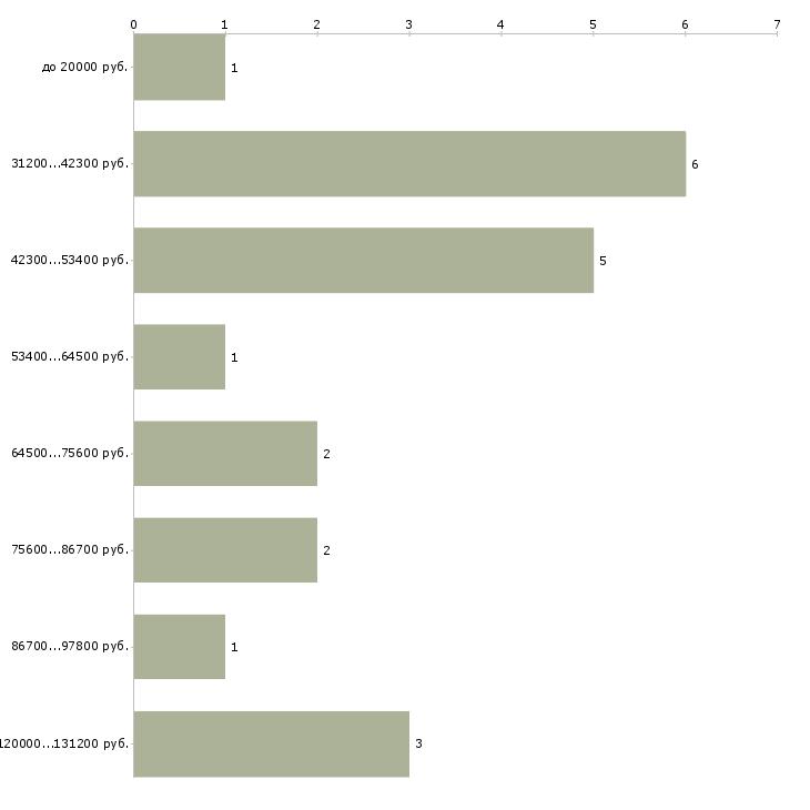 Найти работу гематолог  - График распределения вакансий «гематолог» по зарплате