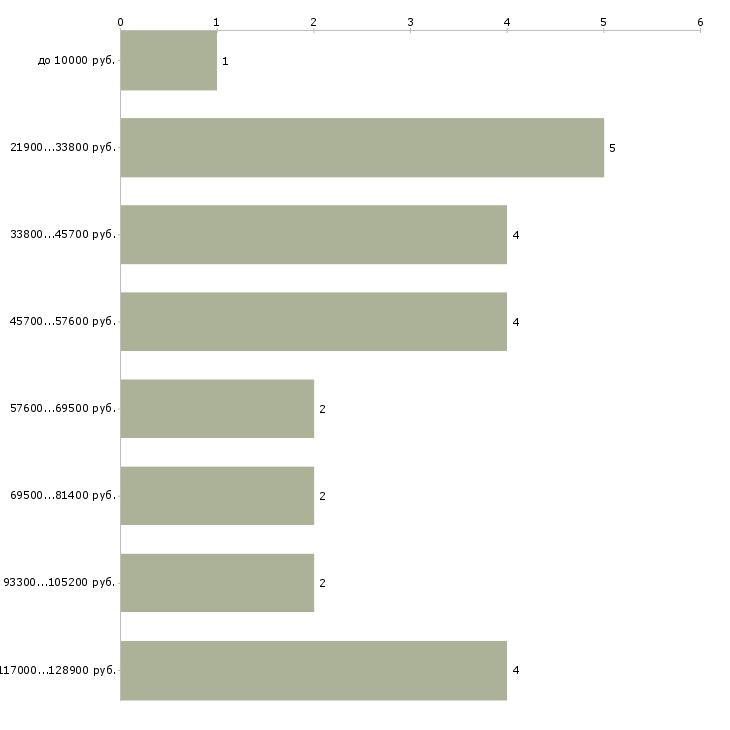Найти работу геофизик  - График распределения вакансий «геофизик» по зарплате