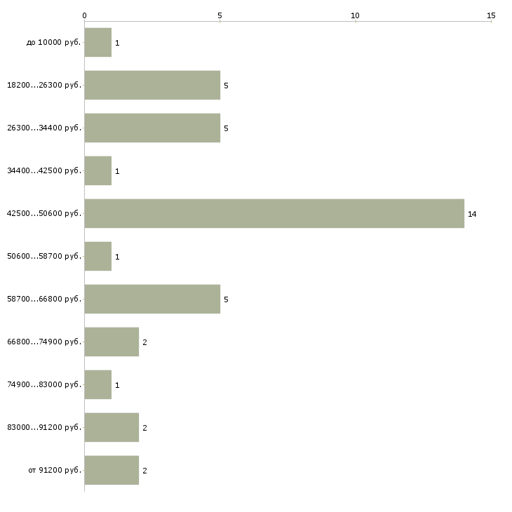Найти работу главный редактор  - График распределения вакансий «главный редактор» по зарплате