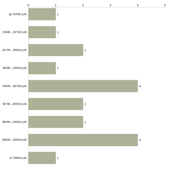Найти работу дендролог  - График распределения вакансий «дендролог» по зарплате