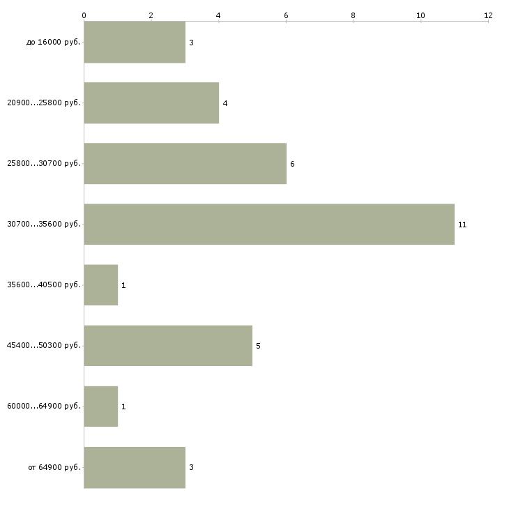 Найти работу дефектолог  - График распределения вакансий «дефектолог» по зарплате
