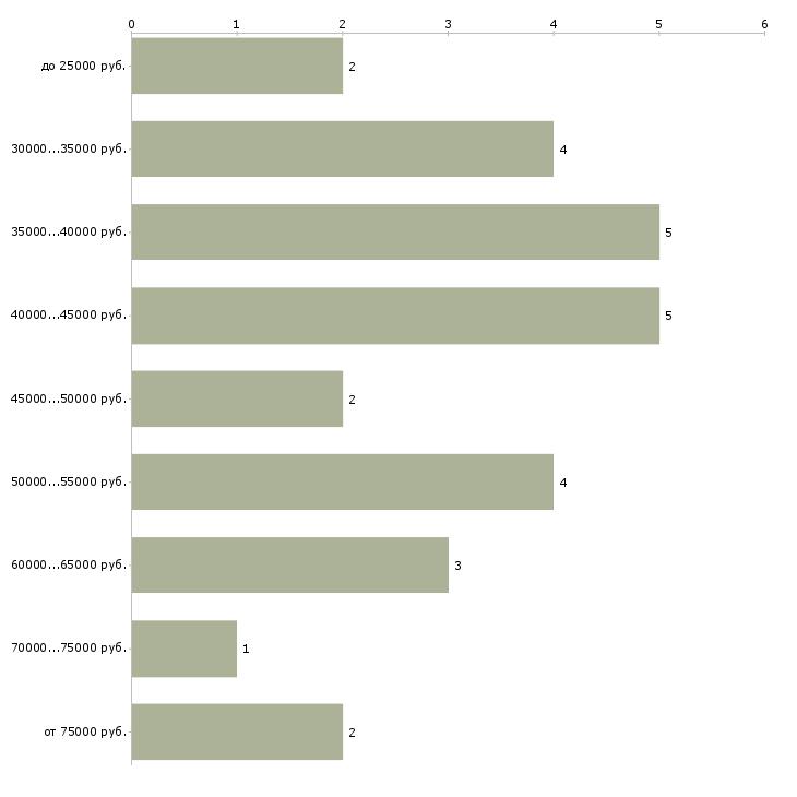 Найти работу дизайнер в салон штор  - График распределения вакансий «дизайнер в салон штор» по зарплате