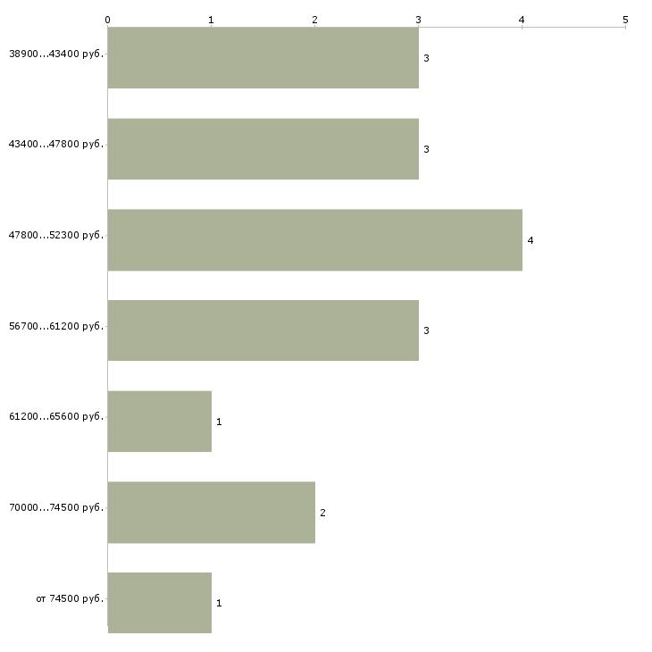 Найти работу дизайнер конструктор мебели  - График распределения вакансий «дизайнер конструктор мебели» по зарплате