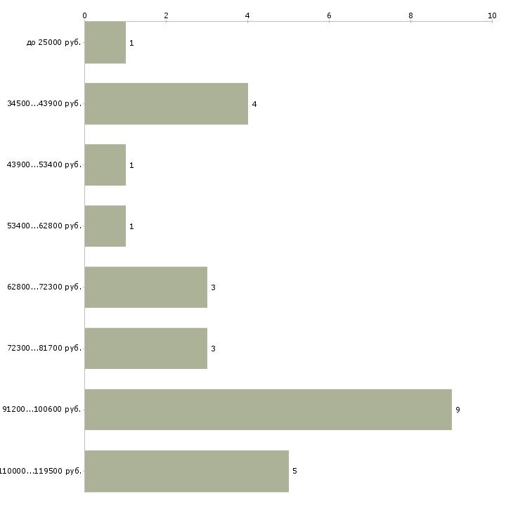 Найти работу директор азс  - График распределения вакансий «директор азс» по зарплате