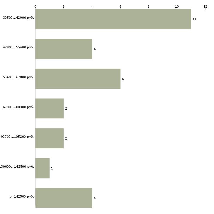 Найти работу директор департамента  - График распределения вакансий «директор департамента» по зарплате