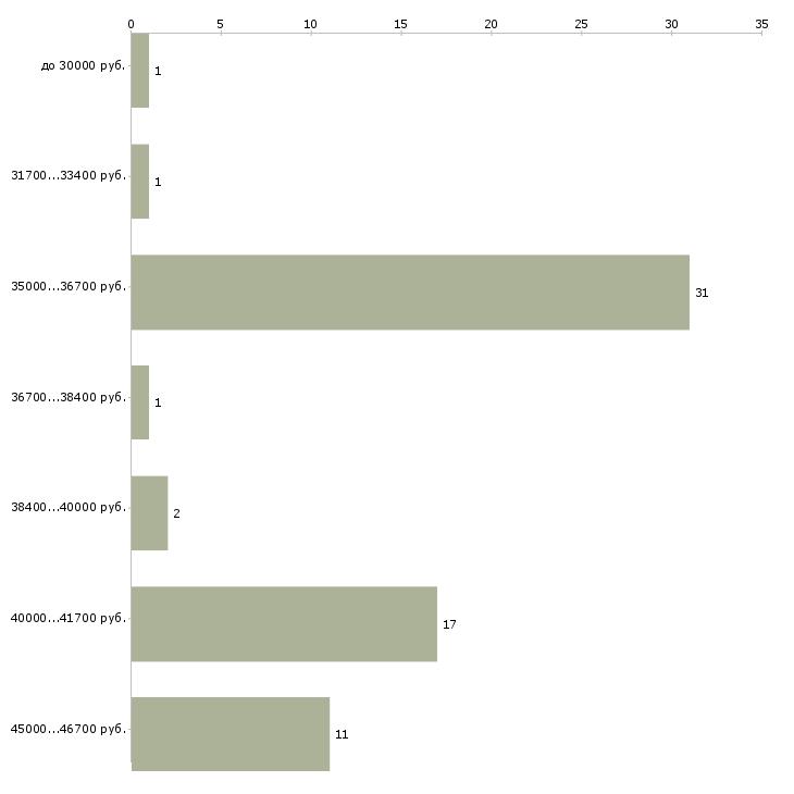 Найти работу диспетчер в интернет магазин  - График распределения вакансий «диспетчер в интернет магазин» по зарплате