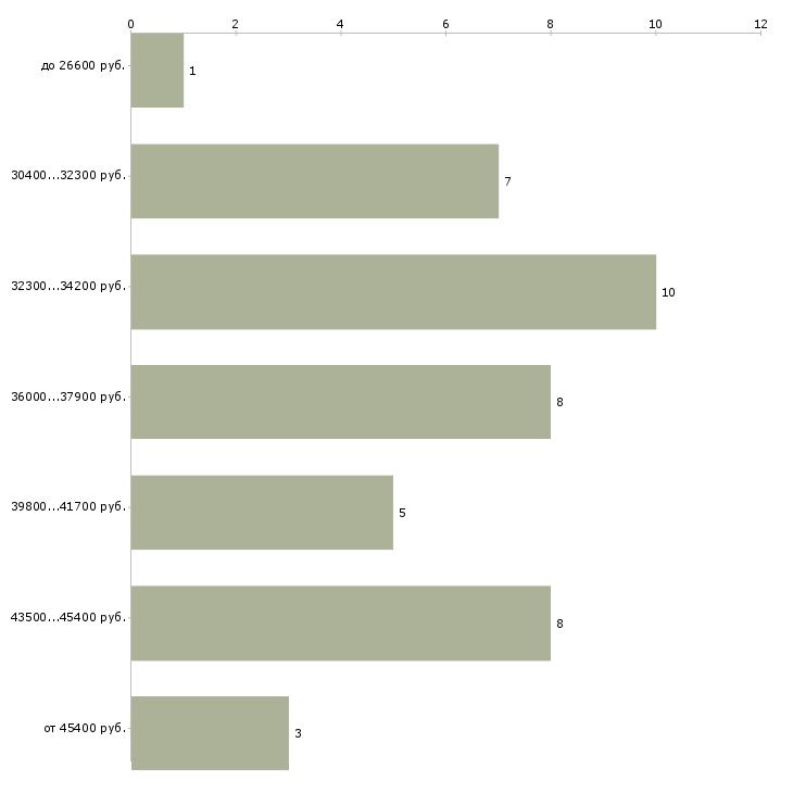 Найти работу диспетчер доставки  - График распределения вакансий «диспетчер доставки» по зарплате