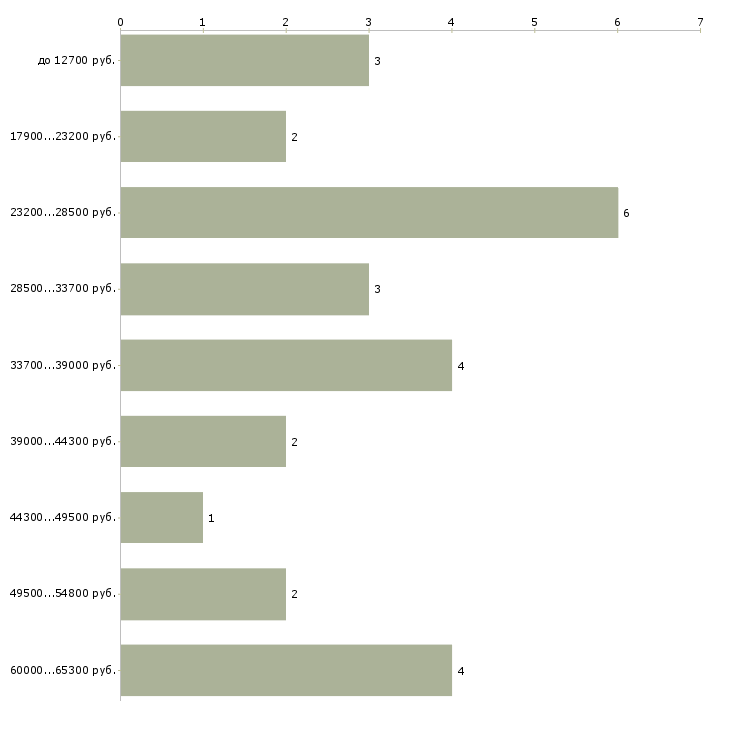 Найти работу доцент  - График распределения вакансий «доцент» по зарплате