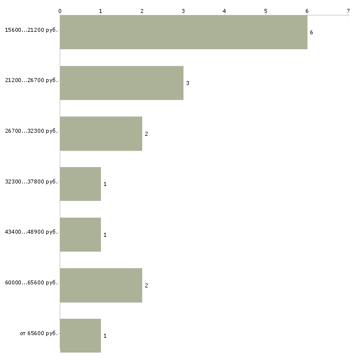 Найти работу доярка  - График распределения вакансий «доярка» по зарплате