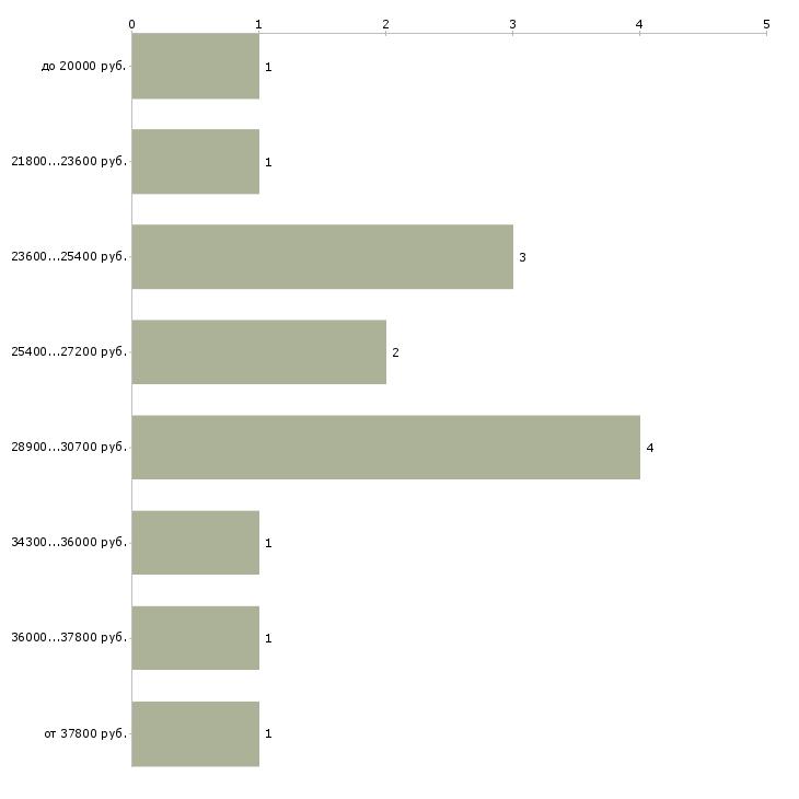 Найти работу заведующие складом  - График распределения вакансий «заведующие складом» по зарплате