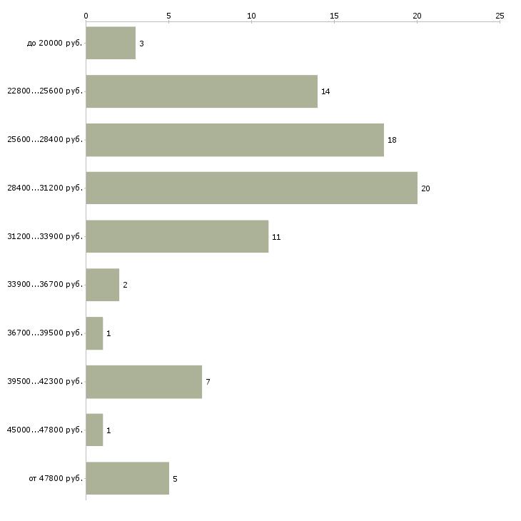 Найти работу заместитель директора по учебной работе  - График распределения вакансий «заместитель директора по учебной работе» по зарплате