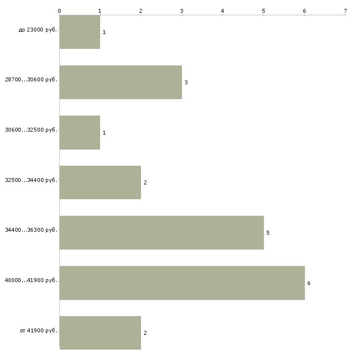 Найти работу инспектор патрульной службы  - График распределения вакансий «инспектор патрульной службы» по зарплате