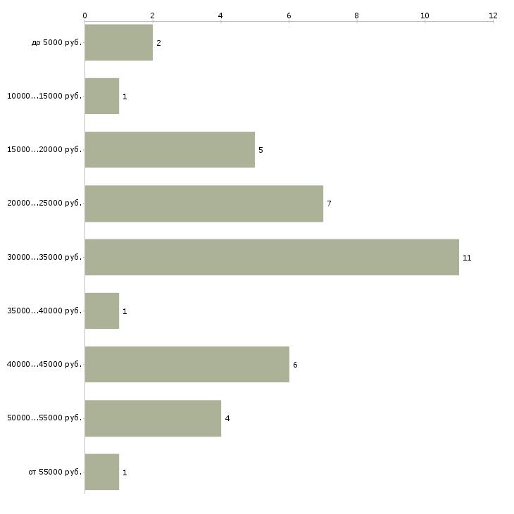 Найти работу инструктор по аэробике  - График распределения вакансий «инструктор по аэробике» по зарплате