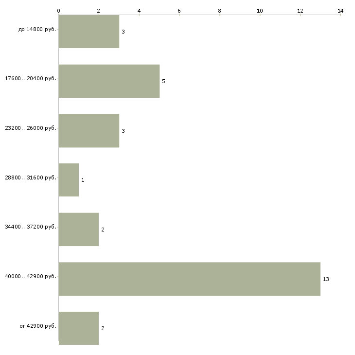 Найти работу испытатель  - График распределения вакансий «испытатель» по зарплате