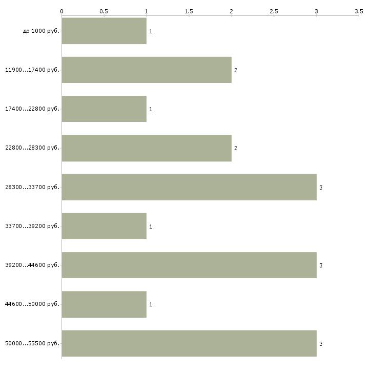Найти работу кальянщик  - График распределения вакансий «кальянщик» по зарплате