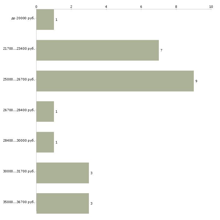 Найти работу кассир в кинотеатр  - График распределения вакансий «кассир в кинотеатр» по зарплате