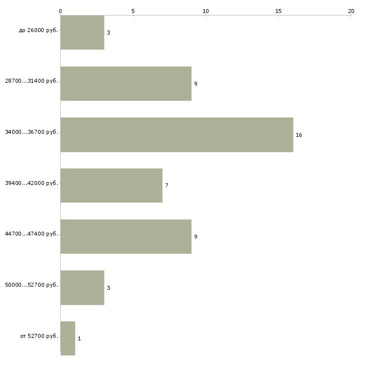 Найти работу кладовщик в ресторан  - График распределения вакансий «кладовщик в ресторан» по зарплате