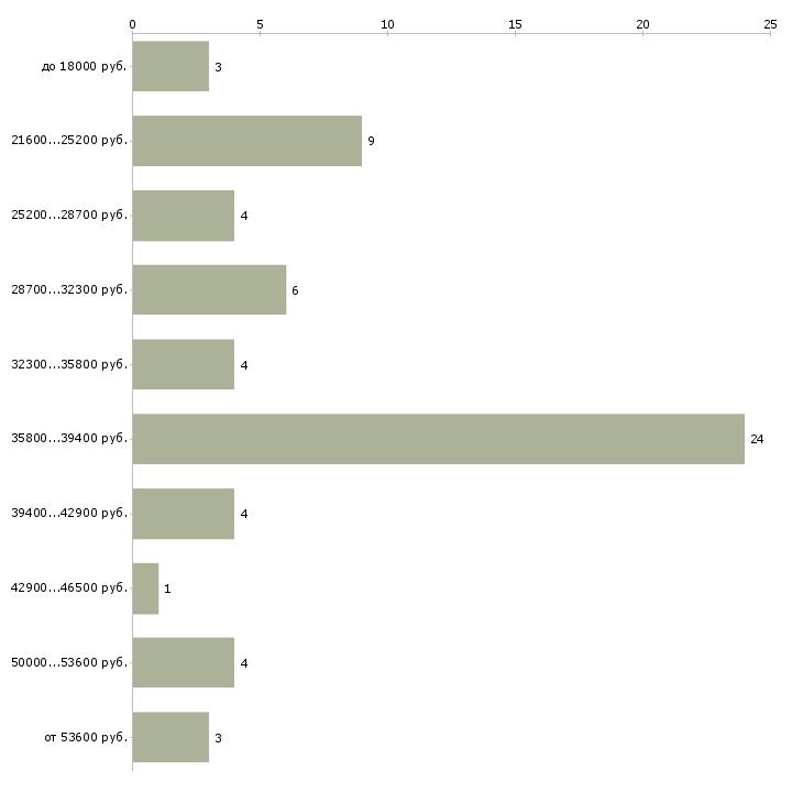 Найти работу кладовщик упаковщик  - График распределения вакансий «кладовщик упаковщик» по зарплате