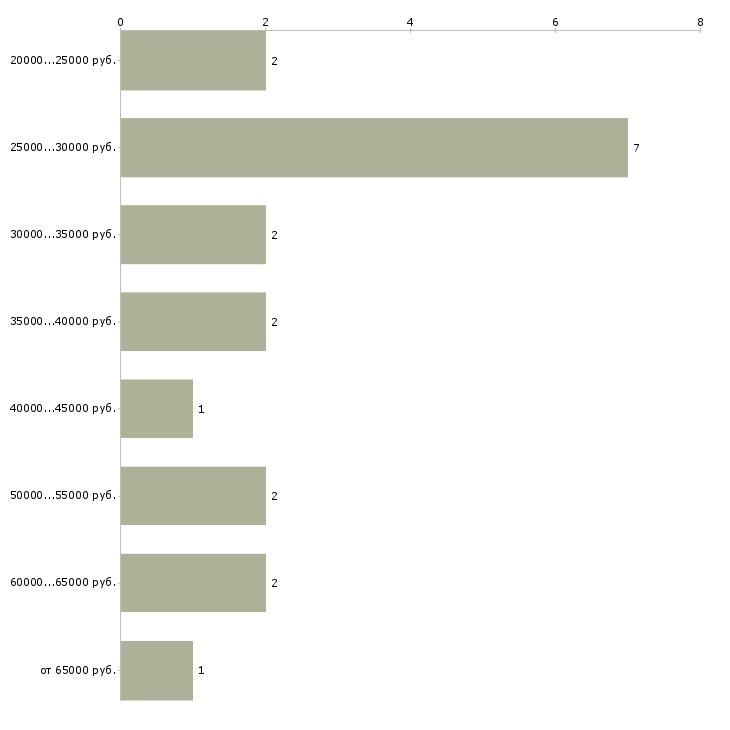 Найти работу кондуктор  - График распределения вакансий «кондуктор» по зарплате