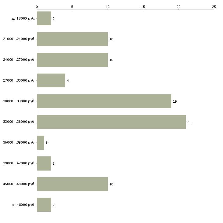 Найти работу контролер билетов  - График распределения вакансий «контролер билетов» по зарплате