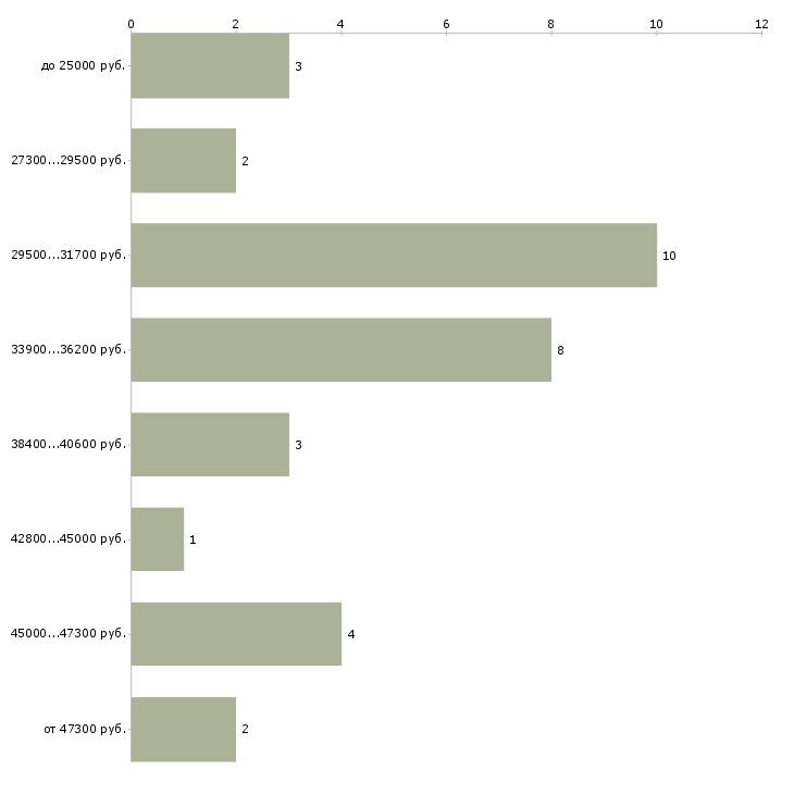 Найти работу координатор отдела продаж  - График распределения вакансий «координатор отдела продаж» по зарплате