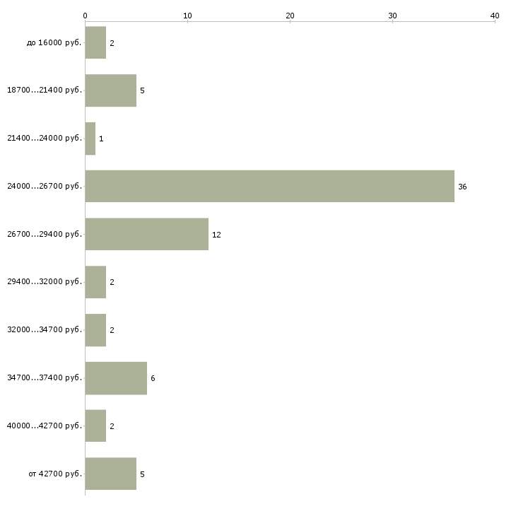 Найти работу курьер в офис  - График распределения вакансий «курьер в офис» по зарплате