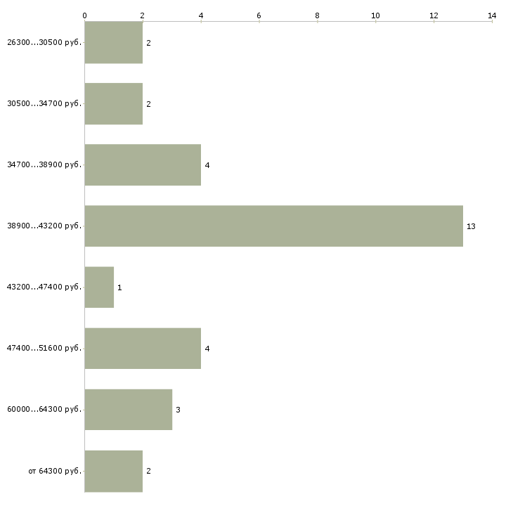 Найти работу маркировщица  - График распределения вакансий «маркировщица» по зарплате