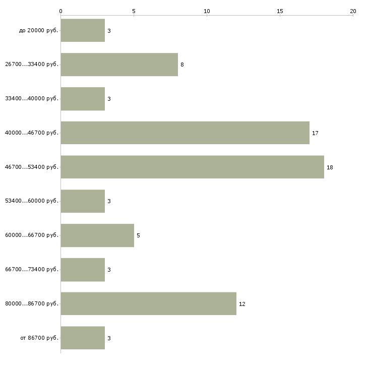 Найти работу мастер по наращиванию ресниц  - График распределения вакансий «мастер по наращиванию ресниц» по зарплате