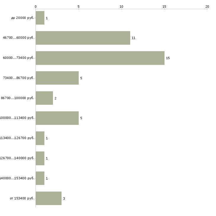 Найти работу менеджер по продажам зарубежной недвижимости  - График распределения вакансий «менеджер по продажам зарубежной недвижимости» по зарплате